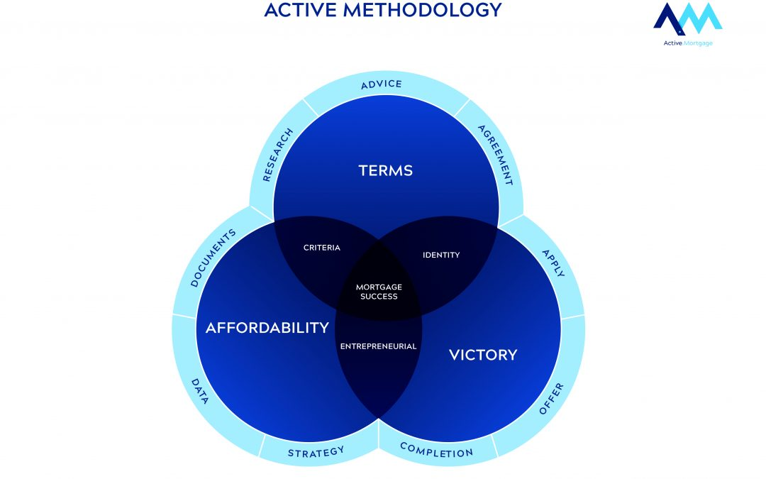 The Active Mortgage Methodology